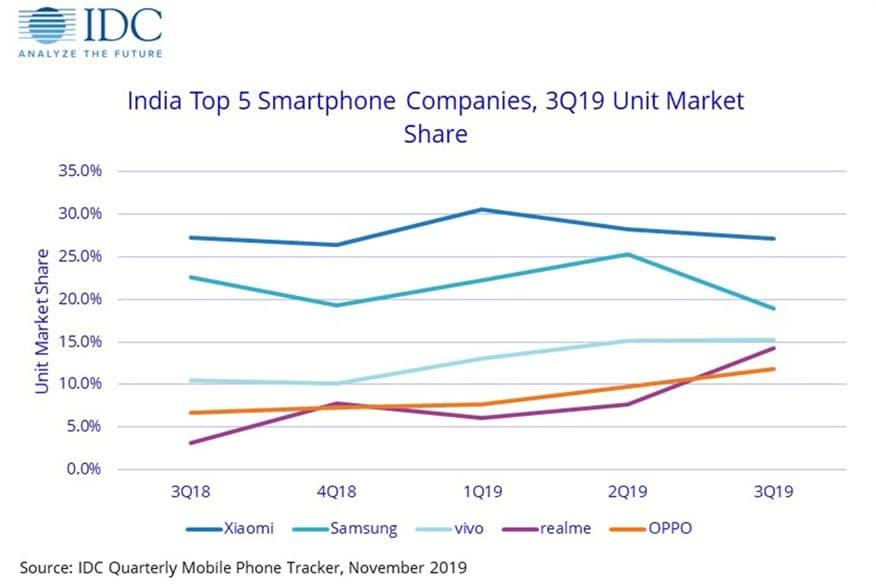 IDC Q319 smartphone marketshare report